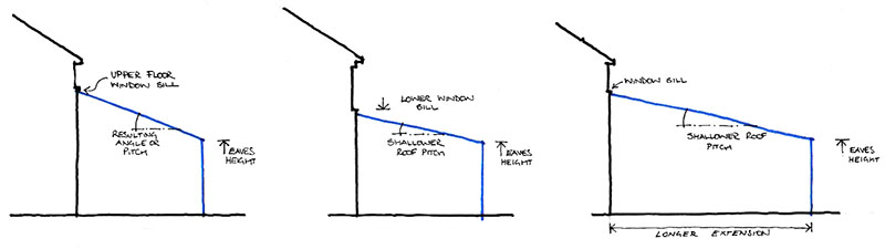 How roof pitch affects height and length