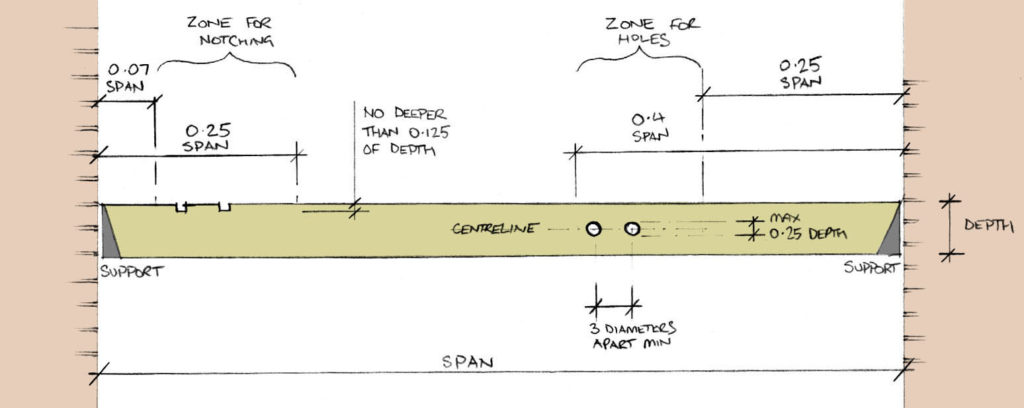 Diagram showing joist notching and drilling